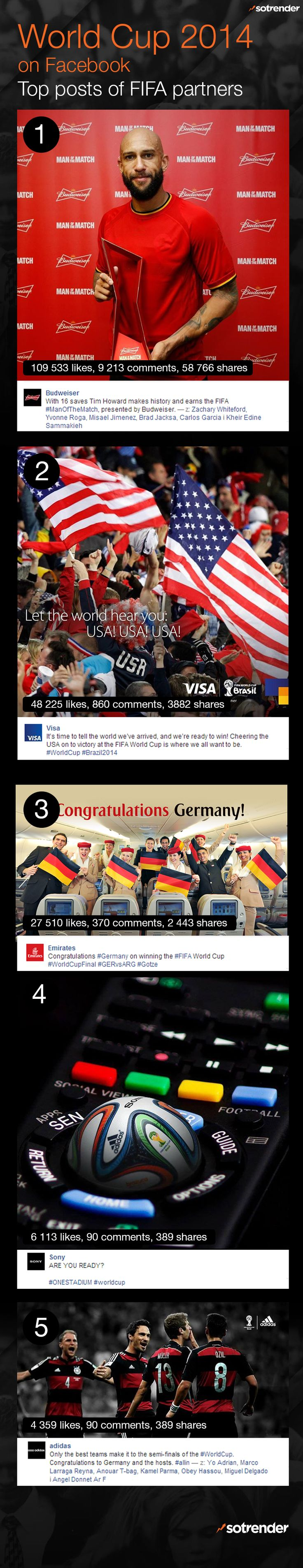 FIFA World Cup 2014 on Facebook. Top posts of FIFA partners