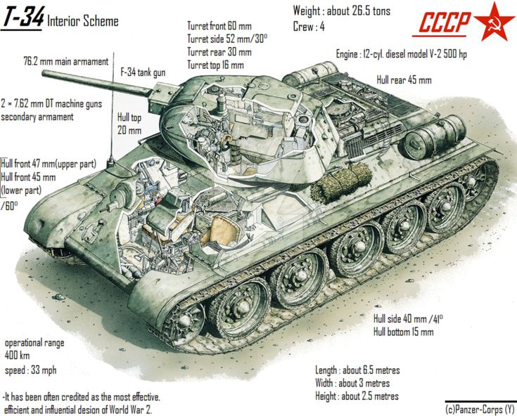 *(c)Panzer-Corps*~Don't forget to comment. -An interior scheme of the CCCP most famous tank during WW2 with general info of it.