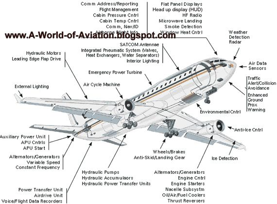 www.AllAviationNews.com: aircraft parts airplane parts