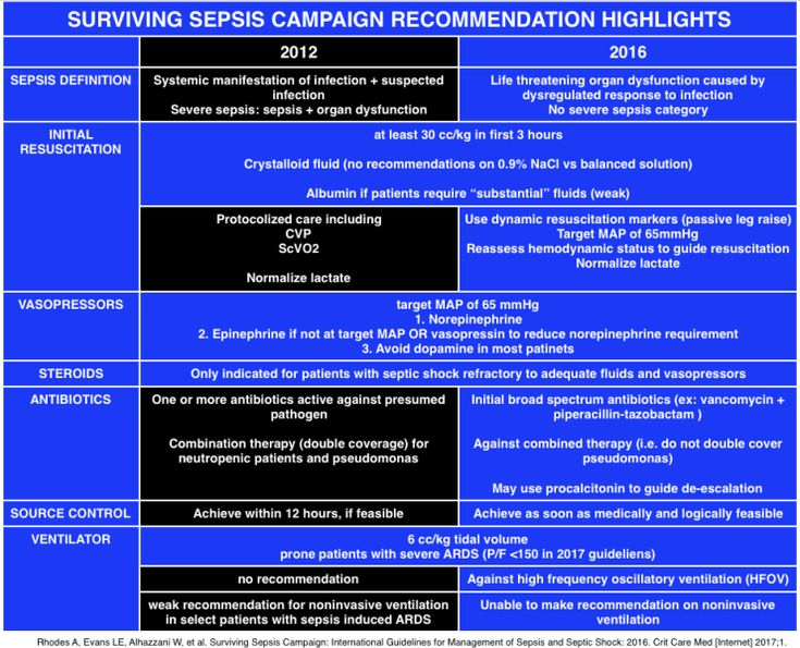 Surviving Sepsis Guidelines 2016