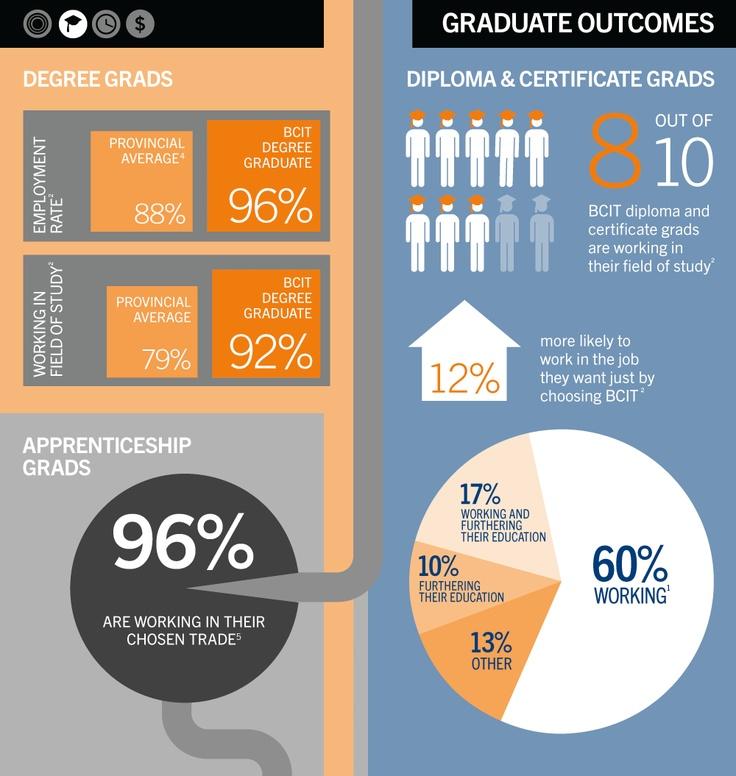 BCIT Infographic Part 2