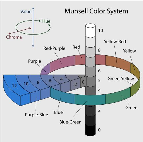 19 best Color Systems images on Pinterest Color boards, Color - sample pms color chart