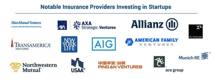 The Insurance Industry's Most Active Corporate Investors In 2015 I CBinsights