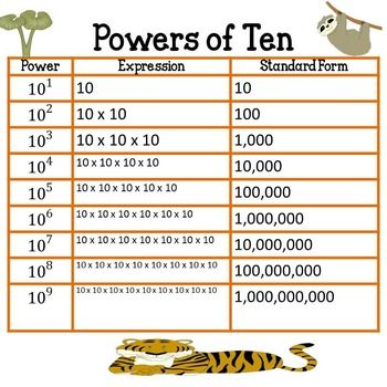 100 Best Teaching Exponents Images On Pinterest High School Maths