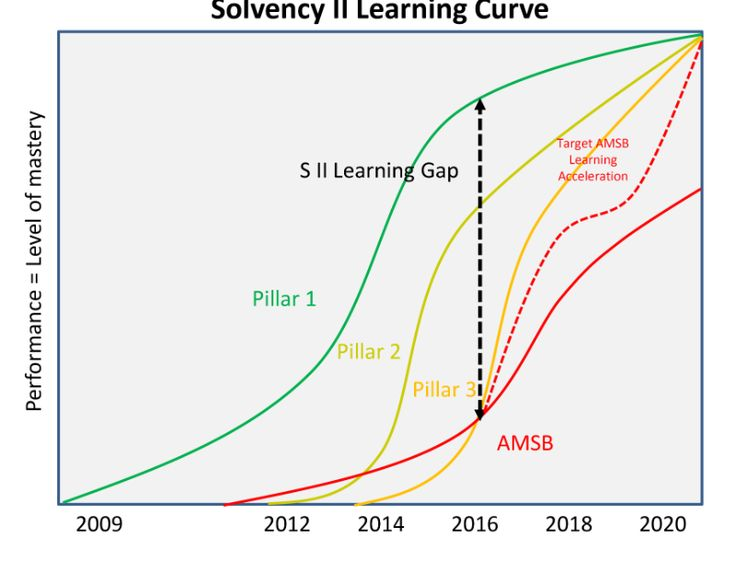 The Learning Curve in Solvency II