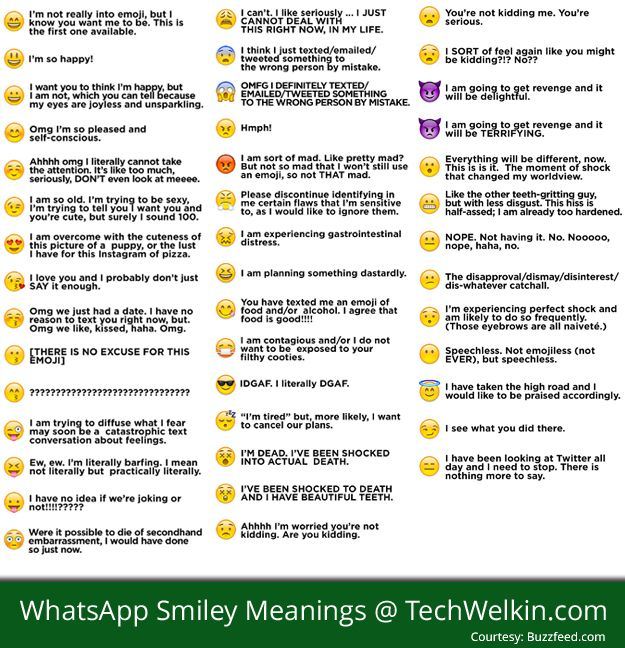 WhatsApp Smiley Faces and their meanings.
