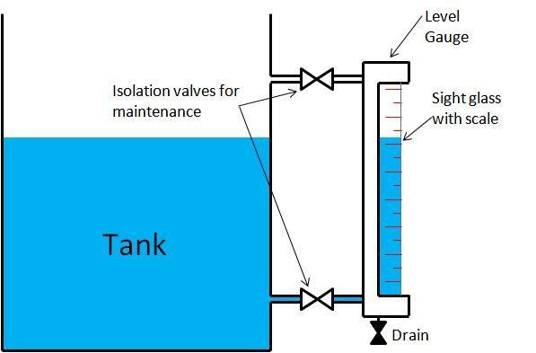 Pin On Level Instrumentation