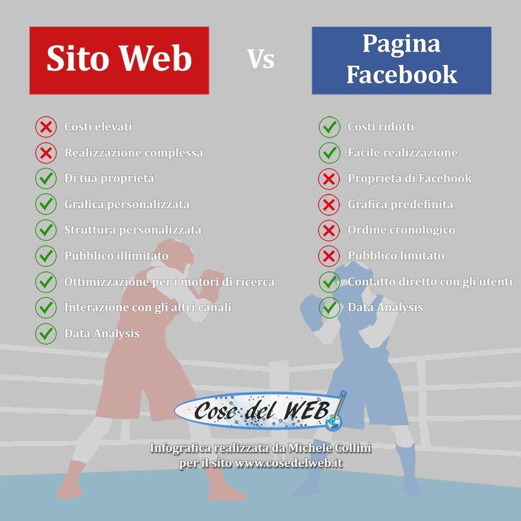 Confronto tra l'uso di un Sito Web e una pagina di Facebook per la tua azienda...  https://www.cosedelweb.it/sito-web-vs-pagina-facebook/