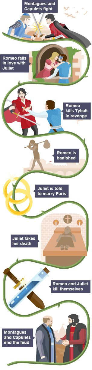 A timeline of the major events in the plot of Romeo and Juliet