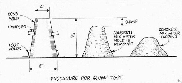 concrete slump test | Testing Concrete | Pinterest | Construction ...
