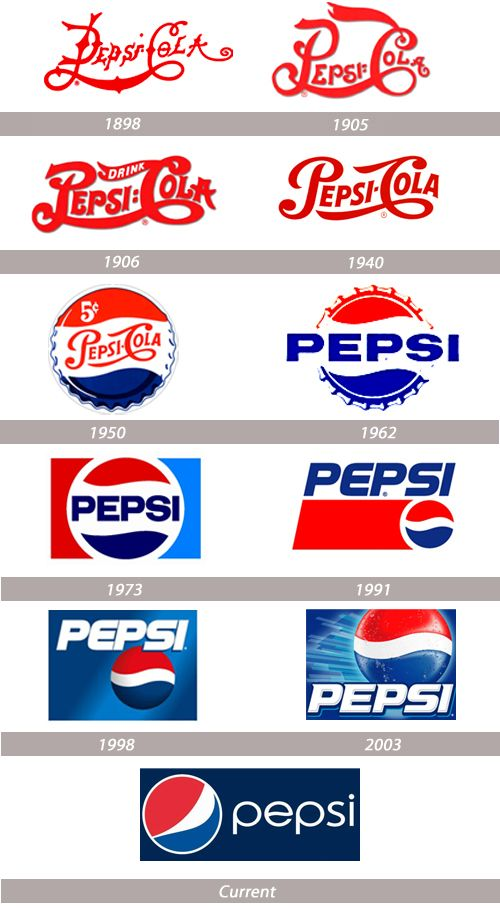 Pepsi - logo evolution, history... and a funny commercial: https://www.youtube.com/watch?v=31pEZWaIhr0