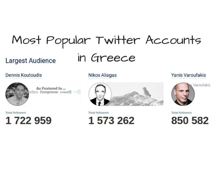 According to SocialBakers, these are the 3 most popular Twitter Accounts in Greece.  https://lnkd.in/gztHE84