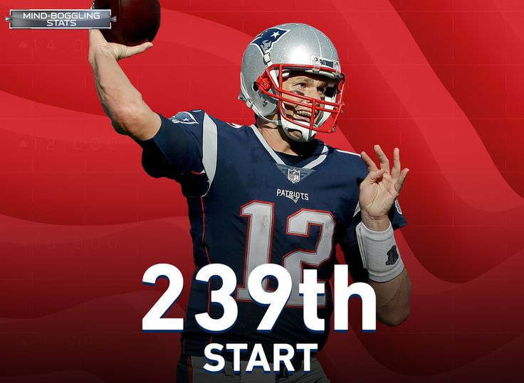 Tom Brady is one win away from tying Brett Favre and Peyton Manning's record for most wins by a starting quarterback in NFL history (Favre & Manning 186, Brady 185). Brady could lose his next 23 starts and still have an opportunity to be the fastest player to 186 victories.