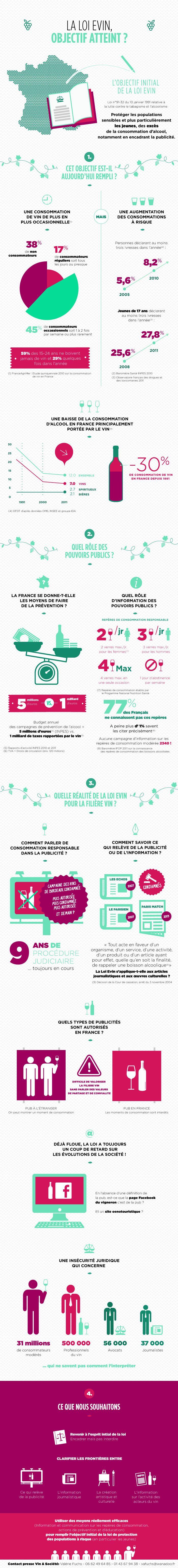 #Infographie : la Loi #Evin a-t-elle atteint son objectif plus de vingt ans après ? | @vinetsociete