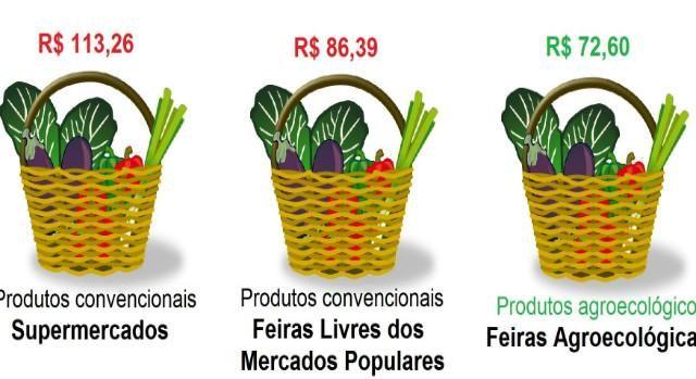 Feiras agroecológicas possuem grande importância sócio cultural e abastecem as cidades com alimentos livres de veneno, diversos e a preços justos.