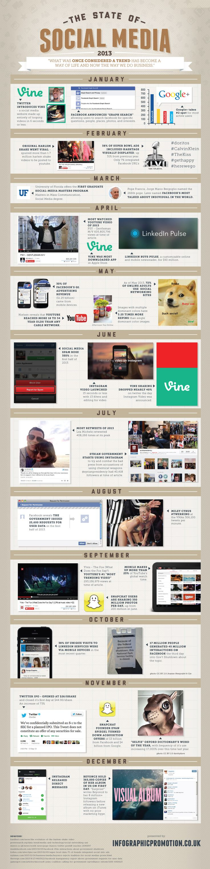 What were the highlights and lowlights in social media last year? The following infographic captures the memorable events of 2013.