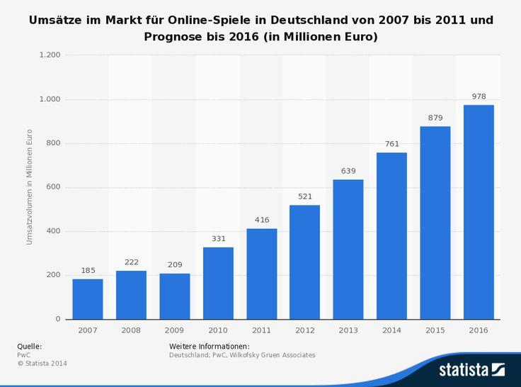 Kostenlose Browsergames – Wieso machen Anbieter trotzdem einen Milliardenumsatz? - http://www.onlinemarktplatz.de/50230/kostenlose-browsergames-wieso-machen-anbieter-trotzdem-einen-milliardenumsatz/