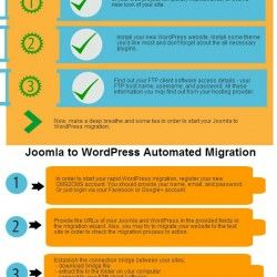 Would you like to migrate your site from Joomla to WordPress? It's a snap! Just follow this instruction to make it properly, safety, and quickly.