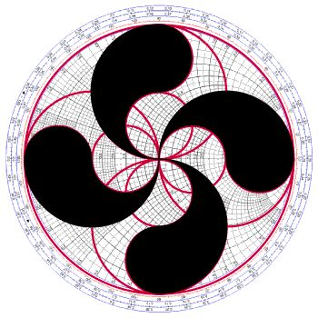 Experimental superposition of Lauburu on Smith Chart
