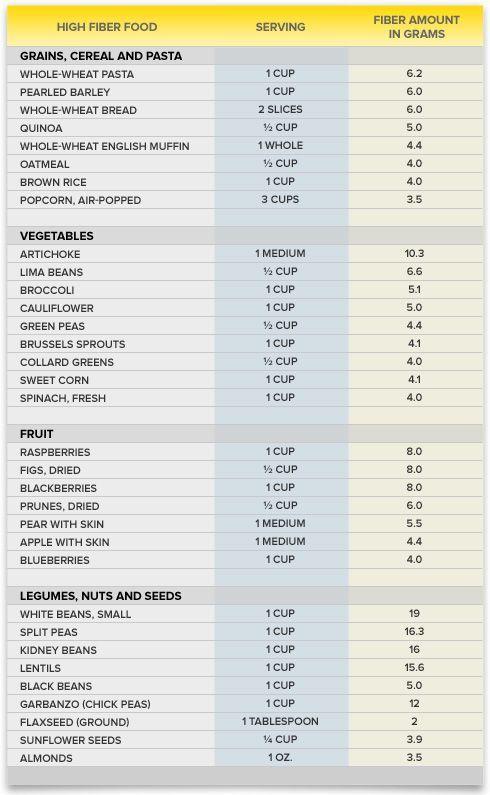 high fiber food chart | Hemorrhoid Diet | Preparation H®