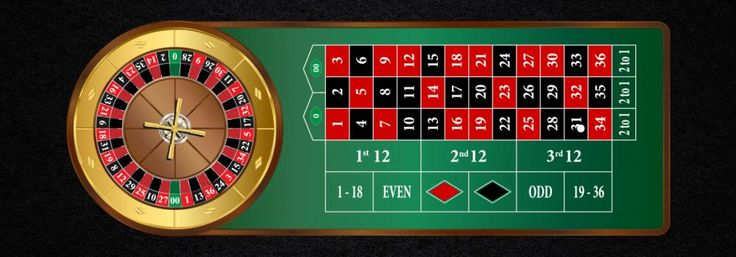 Roulette Betting Strategy
