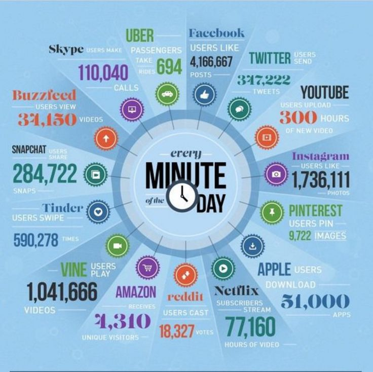 The Internet never sleeps. What happens in one minute online.