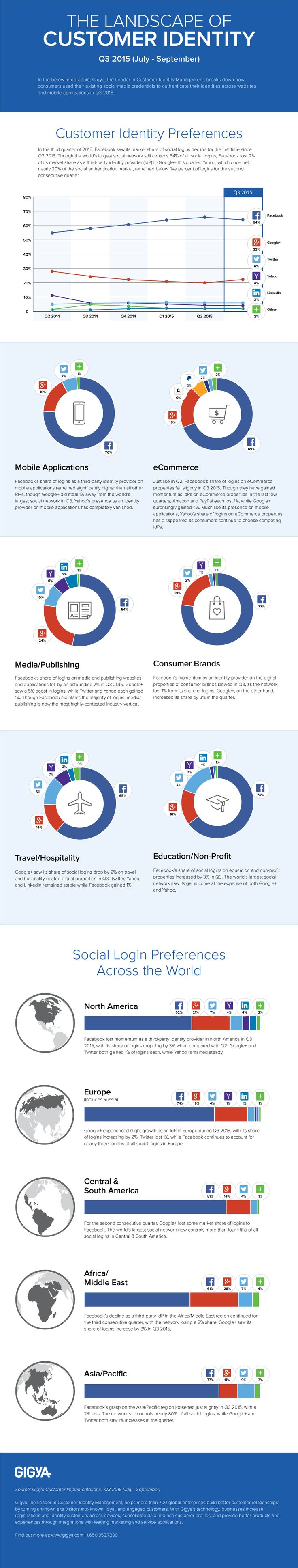 This infographic produced by Gigya, takes a closer look at how consumers used their existing social media credentials to authenticate their identities across websites and mobile applications in Q3 2015.  A key takeaway is: Facebook's share of logins as a third-party identity provider on mobile applications remained significantly higher than all other IdPs, though Google+ did steal 1 percent away from the world's largest social network in Q3.