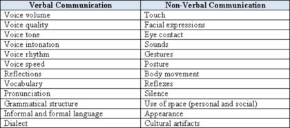 There are two distinct forms of communication. Verbal communication is 'spoken'. A simple hello, or murmur of acceptance to a single other person is verbal, as is the emotionally driven recital of poetry to a wider audience, though this might include non-verbal communication for best effect. Non-verbal communication is shown through the messages you send with your body, whether a flirtatious flutter of the lashes, or an angry fist, clenching and flexing-perhaps hitting the table.