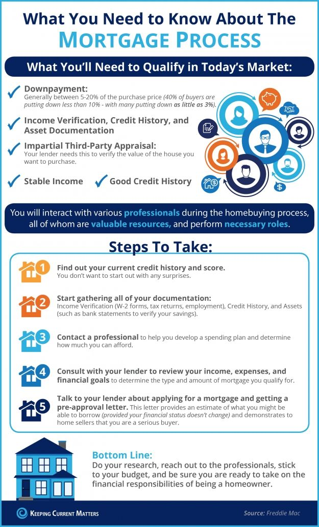 What You Need To Know About The Mortgage Process Infographic Mortgage Process Mortgage Infographic Real Estate Buyers