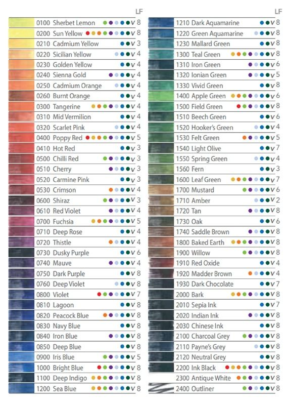 Derwent S Official Lightfast Rating Chart For Inktense Pencils