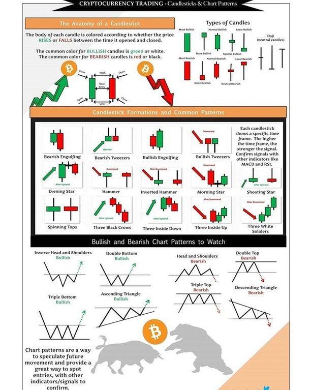 Bullish And Bearish Chart Patterns To Watch Bitcoin