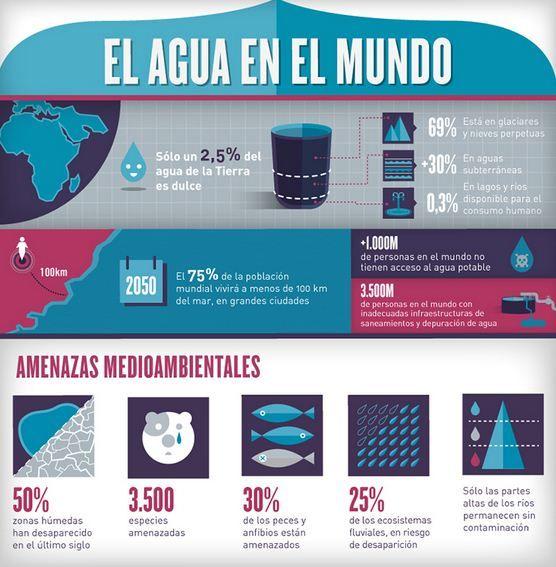 Día Mundial del Agua 2013: Infografía de Acciona sobre el Agua en el Mundo