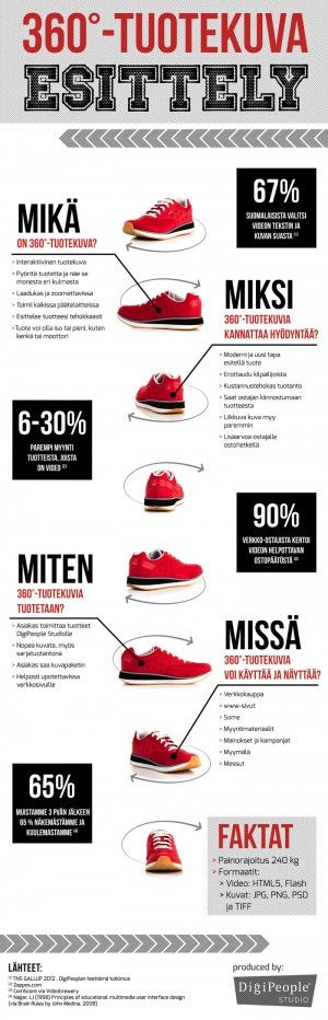 Infograafit | DigiPeople Studio