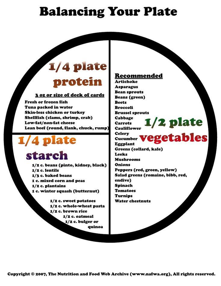 Balanced Plate, Balanced Diet Chart
