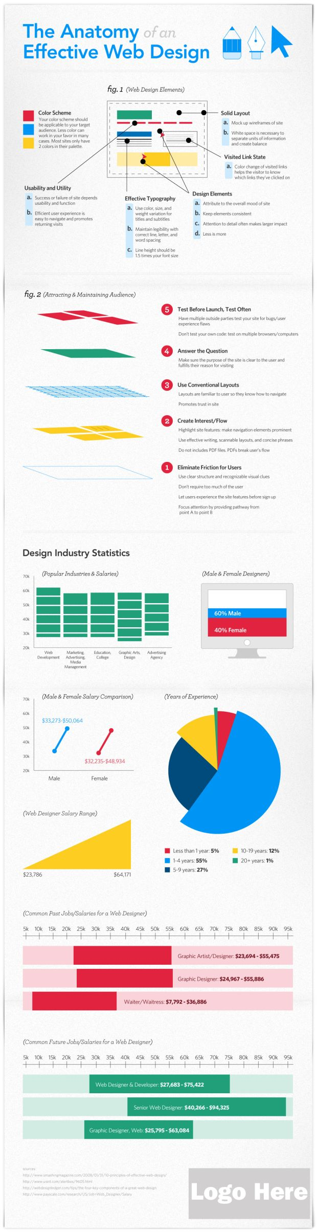 The Anatomy of Effective Web Design   Infographic - UltraLinx