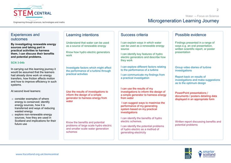assesment for learning essay The body of research within assessment of collaborative learning, dialogic learning and oracy is substantial, but the practical outcome of this research is currently limited if we value the capacity for learners to talk, think and work collectively, we must produce pragmatic and practical tools for observation, assessment and intervention.