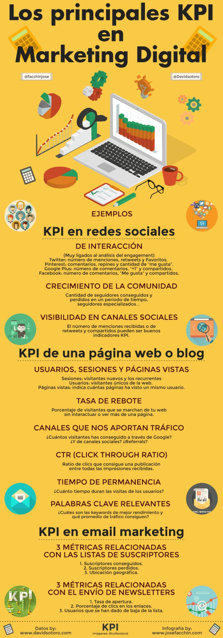 Los principales KPI del marketing digital. Infografia en español. #CommunityManager