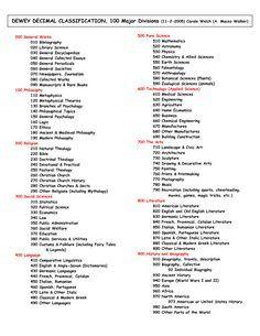 Dewey Decimal Classification System Chart