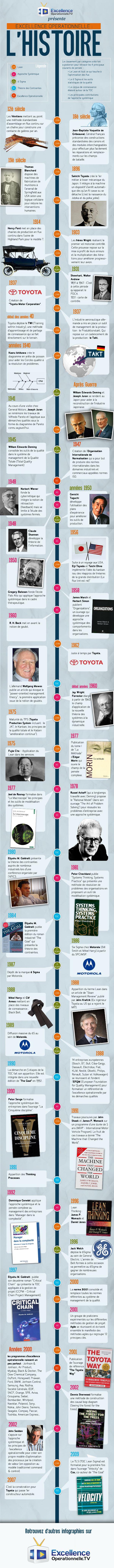 Vues : 6 Après l'infographie du DMAIC, voici l'infographie de l'Histoire de l'excellence opérationnelle. Merci à tous les membres de la communauté d'EOTV pour avoir participé à l'amélioration de cette frise historique ! Voici la dernière version (du 04/12/2012) A faire passer autour de vous sans modération…
