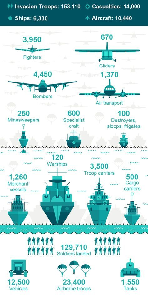 The ships, planes, vehicles and troops needed to launch the D-Day invasion
