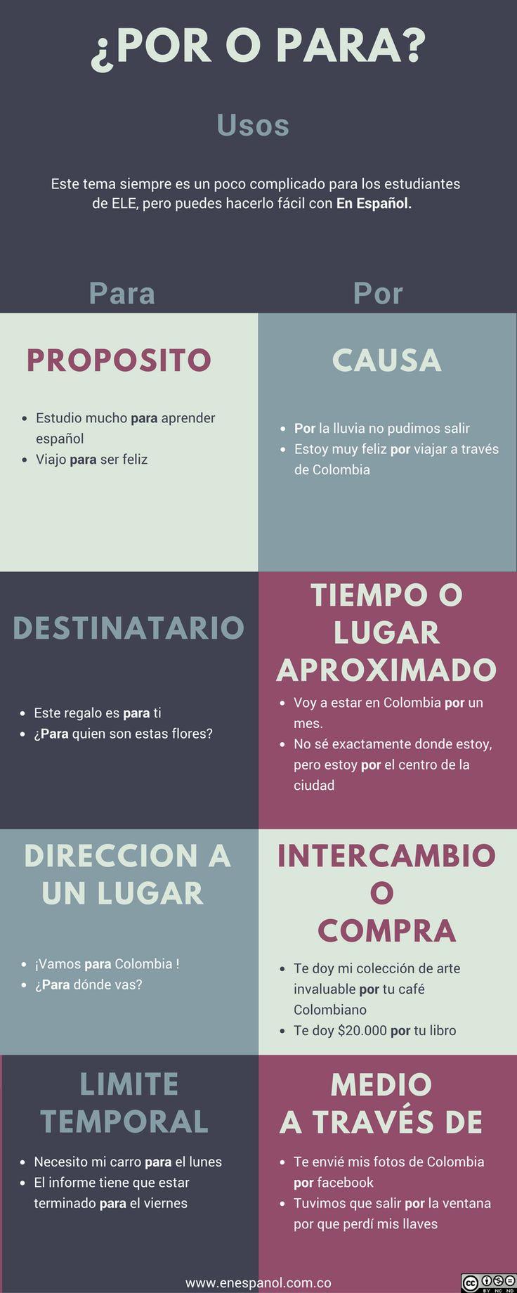 Por y Para En Español