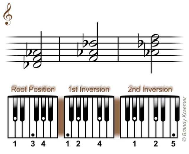 Acordes Triadas Mayores para Piano: Triadas en Re bemol mayor para piano