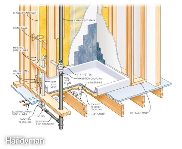 How To Install Bathroom Sink Drain Plans Extraordinary Design Review