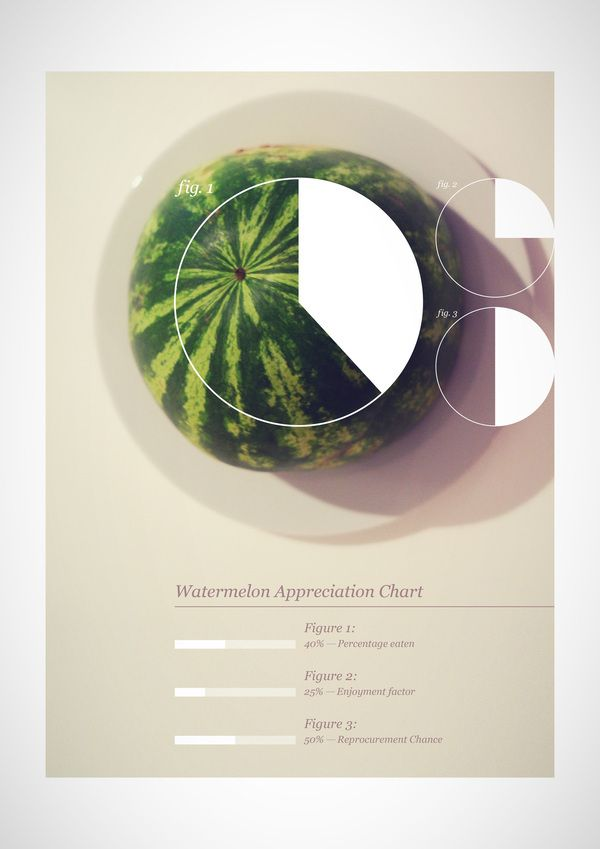 Watermelon Appreciation Chart - nice way of incorporating images into graphics