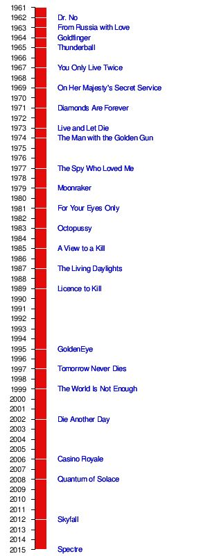 James Bond filmography - Wikipedia, the free encyclopedia