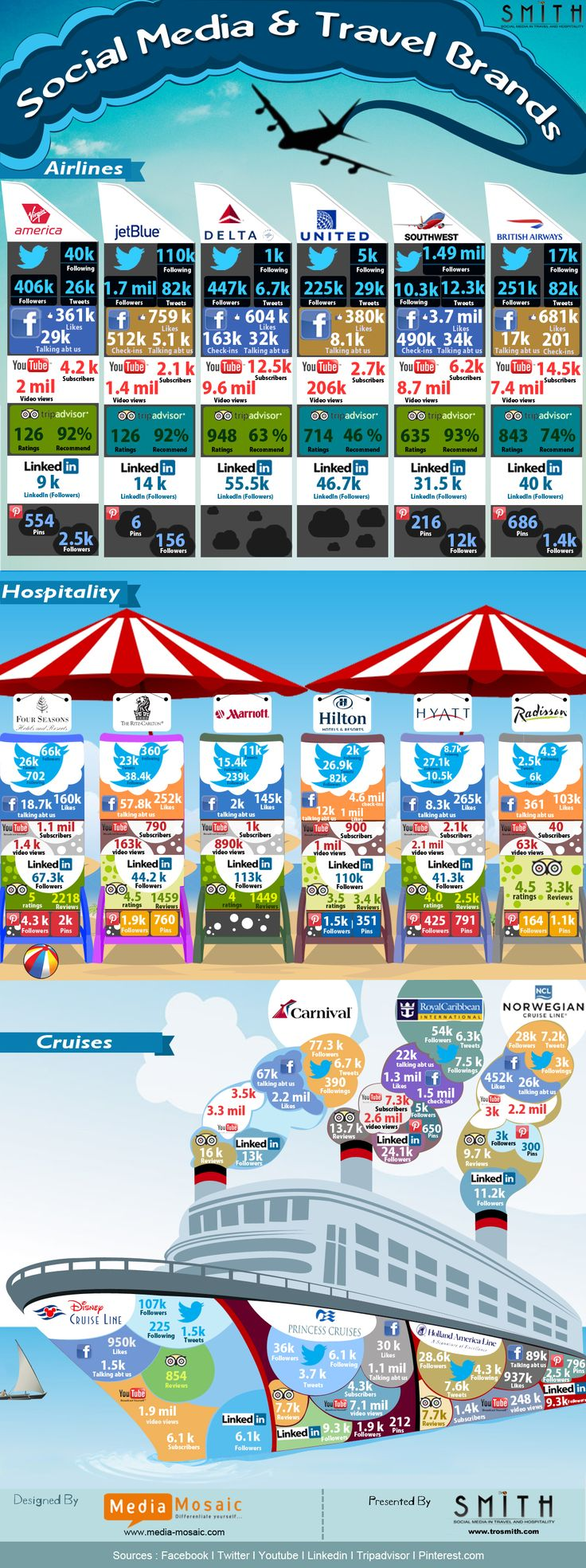 Social media && Travel brands #infographic