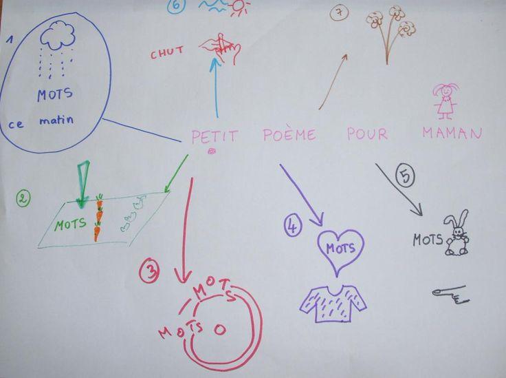 Une carte mentale élaborée avec les GS pour aider à la mémorisation d'une poésie : 100% de réussite !!!