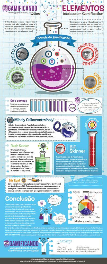 Infografico Elementos básicos em Gamification