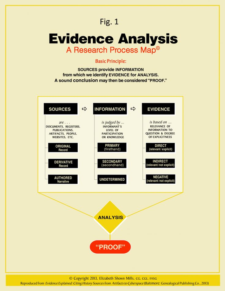 case study analysis process A case study analysis requires you to investigate a business problem, examine the alternative solutions, and propose the most effective solution using supporting evidence case under study showing problems or effective strategies, as well as recommendations.