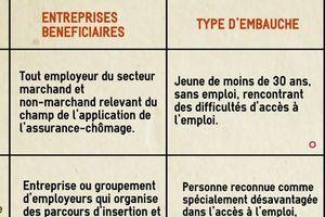 Accre, Nacre, garantie Bpifrance... Voici une photographie de huit aides financières pour se lancer dans l'aventure entrepreneuriale. Et les conditions pour en bénéficier. Que l'on soit demandeur d'emploi ou pas.